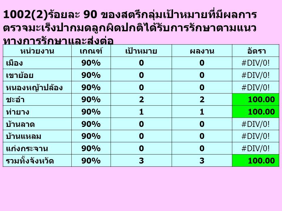 1002(2)ร้อยละ 90 ของสตรีกลุ่มเป้าหมายที่มีผลการ ตรวจมะเร็งปากมดลูกผิดปกติได้รับการรักษาตามแนว ทางการรักษาและส่งต่อ หน่วยงานเกณฑ์เป้าหมายผลงาน อัตรา เม
