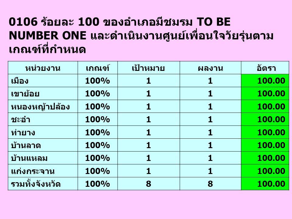 0107 จำนวนโรงพยาบาล จังหวัดละ 2 แห่ง ผ่านการ ประเมินโรงพยาบาลสายใยรักแห่งครอบครัว ระดับทอง ปี 2552 โรงพยาบาลเกณฑ์เป้าหมายผลงาน อัตรา พระจอมเกล้าฯ 00 เขาย้อย 00 หนองหญ้าปล้อง 00 ชะอำ 1อยู่ในระหว่างดำเนินการ ท่ายาง 1พัฒนางาน บ้านลาด 00 บ้านแหลม 00 แก่งกระจาน 00 รวมทั้งจังหวัด2 แห่ง20