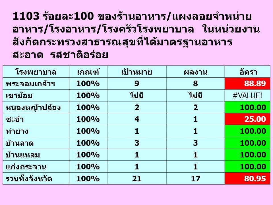 1103 ร้อยละ100 ของร้านอาหาร/แผงลอยจำหน่าย อาหาร/โรงอาหาร/โรงครัวโรงพยาบาล ในหน่วยงาน สังกัดกระทรวงสาธารณสุขที่ได้มาตรฐานอาหาร สะอาด รสชาติอร่อย โรงพยา