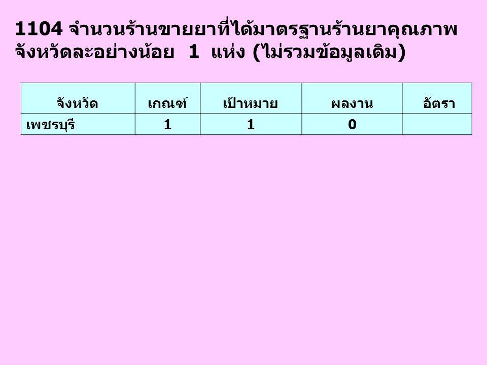 1104 จำนวนร้านขายยาที่ได้มาตรฐานร้านยาคุณภาพ จังหวัดละอย่างน้อย 1 แห่ง (ไม่รวมข้อมูลเดิม) จังหวัดเกณฑ์เป้าหมายผลงาน อัตรา เพชรบุรี110