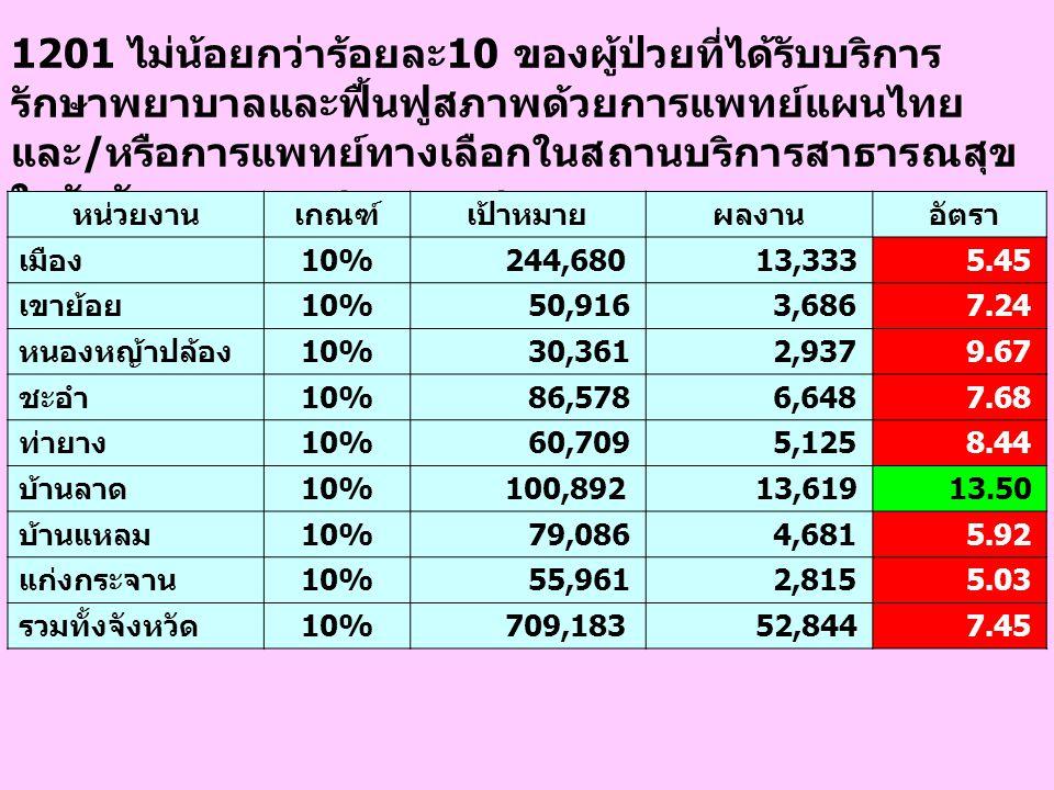 1201 ไม่น้อยกว่าร้อยละ10 ของผู้ป่วยที่ได้รับบริการ รักษาพยาบาลและฟื้นฟูสภาพด้วยการแพทย์แผนไทย และ/หรือการแพทย์ทางเลือกในสถานบริการสาธารณสุข ในสังกัดกร