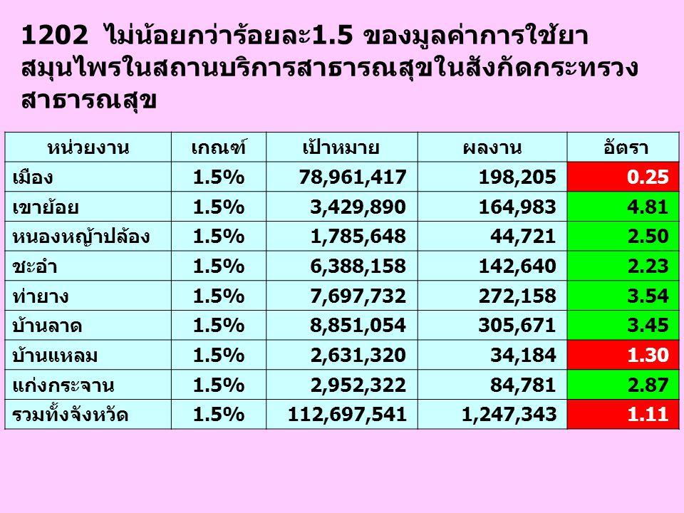 1202 ไม่น้อยกว่าร้อยละ1.5 ของมูลค่าการใช้ยา สมุนไพรในสถานบริการสาธารณสุขในสังกัดกระทรวง สาธารณสุข หน่วยงานเกณฑ์เป้าหมายผลงาน อัตรา เมือง1.5% 78,961,41