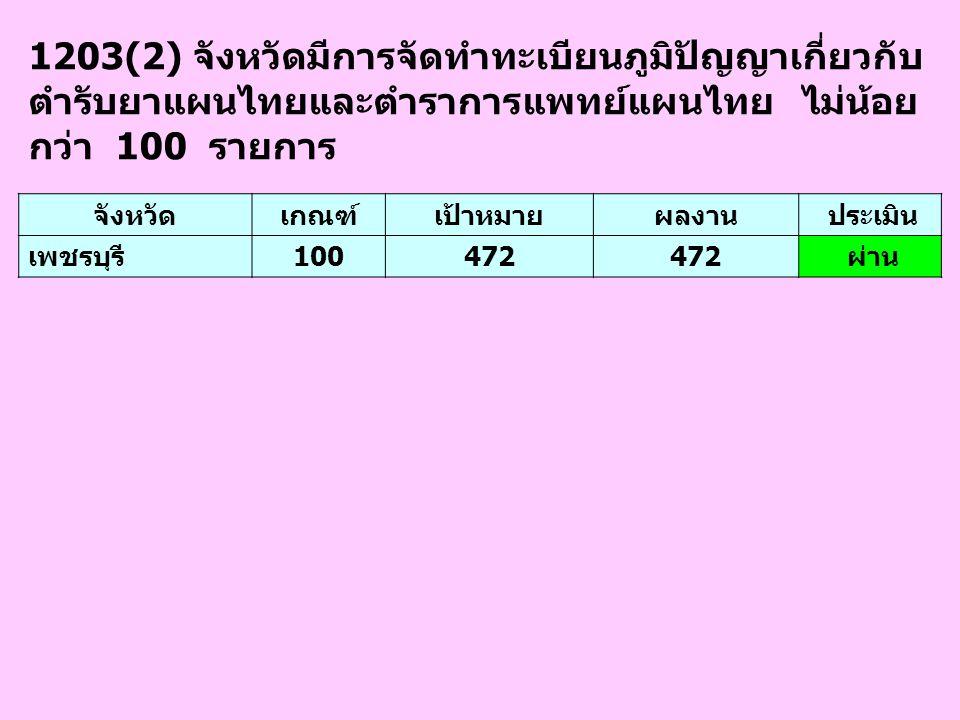 1203(2) จังหวัดมีการจัดทำทะเบียนภูมิปัญญาเกี่ยวกับ ตำรับยาแผนไทยและตำราการแพทย์แผนไทย ไม่น้อย กว่า 100 รายการ จังหวัดเกณฑ์เป้าหมายผลงาน ประเมิน เพชรบุ