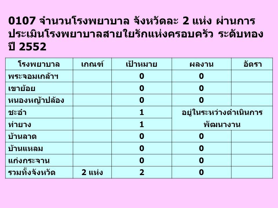 0603 ร้อยละ50 ของโรงพยาบาลที่งานบริการพยาบาล ผ่านเกณฑ์การประเมินคุณภาพบริการพยาบาลระดับ 3 ขึ้นไป อย่างน้อยร้อยละ 70 โรงพยาบาลเกณฑ์เป้าหมายผลงาน อัตรา พระจอมเกล้าฯ 11 100.00 เขาย้อย 11 100.00 หนองหญ้าปล้อง 11 100.00 ชะอำ 11 100.00 ท่ายาง 11 100.00 บ้านลาด 11 100.00 บ้านแหลม 11 100.00 แก่งกระจาน 11 100.00 รวมทั้งจังหวัด50%88 100.00