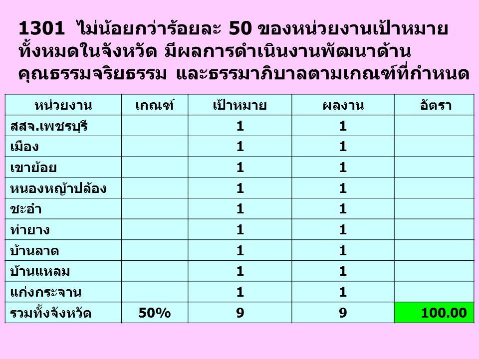 1301 ไม่น้อยกว่าร้อยละ 50 ของหน่วยงานเป้าหมาย ทั้งหมดในจังหวัด มีผลการดำเนินงานพัฒนาด้าน คุณธรรมจริยธรรม และธรรมาภิบาลตามเกณฑ์ที่กำหนด หน่วยงานเกณฑ์เป
