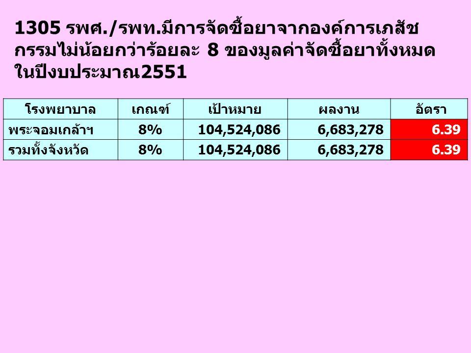 1305 รพศ./รพท.มีการจัดซื้อยาจากองค์การเภสัช กรรมไม่น้อยกว่าร้อยละ 8 ของมูลค่าจัดซื้อยาทั้งหมด ในปีงบประมาณ2551 โรงพยาบาลเกณฑ์เป้าหมายผลงาน อัตรา พระจอ