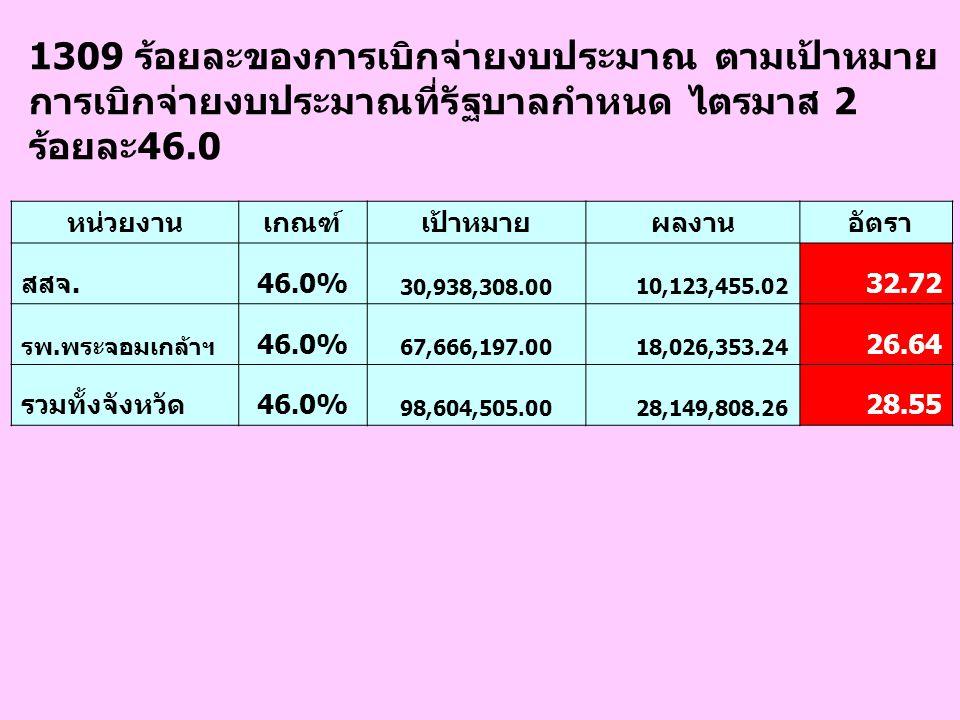 1309 ร้อยละของการเบิกจ่ายงบประมาณ ตามเป้าหมาย การเบิกจ่ายงบประมาณที่รัฐบาลกำหนด ไตรมาส 2 ร้อยละ46.0 หน่วยงานเกณฑ์เป้าหมายผลงาน อัตรา สสจ.46.0% 30,938,