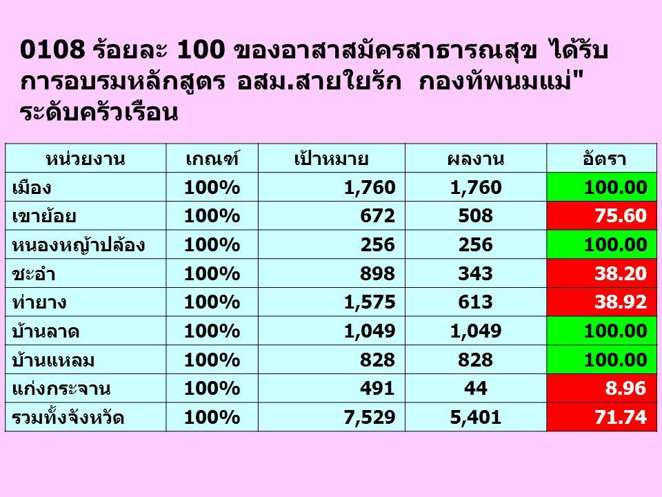 0604 ผลการดำเนินงานการให้บริการการแพทย์ฉุกเฉิน (เชิงปริมาณ) ตามเกณฑ์ที่กำหนด อำเภอ เป้าหมาย ผลงาน อัตรา คะแนนที่ได้ เมืองเพชรบุรี 9,185 952 10.36 1 เขาย้อย 799 159 19.90 3 หนองหญ้าปล้อง 501 51 10.18 1 ชะอำ 1,481 415 28.02 5 ท่ายาง 491 117 23.83 4 บ้านลาด 709 155 21.86 4 บ้านแหลม 838 120 14.32 1 แก่งกระจาน 578 36 6.23 1 รวมทั้งจังหวัด 14,5822,005 13.75 1 เกณฑ์ น้อยกว่า 15 = 1 คะแนน, 15-17.99 = 2 คะแนน, 18-20.99 = 3 คะแนน,21-24.99 = 4 คะแนน, มากกว่าหรือเท่ากับ 25 = 5 คะแนน