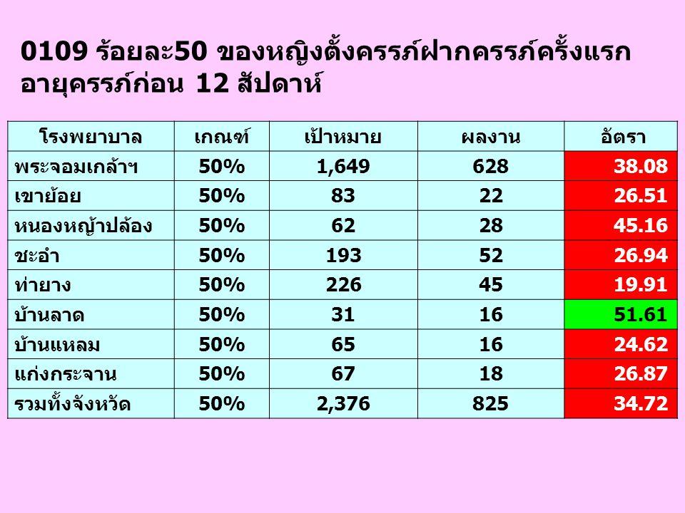 1301 ไม่น้อยกว่าร้อยละ 50 ของหน่วยงานเป้าหมาย ทั้งหมดในจังหวัด มีผลการดำเนินงานพัฒนาด้าน คุณธรรมจริยธรรม และธรรมาภิบาลตามเกณฑ์ที่กำหนด หน่วยงานเกณฑ์เป้าหมายผลงาน อัตรา สสจ.เพชรบุรี 11 เมือง 11 เขาย้อย 11 หนองหญ้าปล้อง 11 ชะอำ 11 ท่ายาง 11 บ้านลาด 11 บ้านแหลม 11 แก่งกระจาน 11 รวมทั้งจังหวัด50%99 100.00