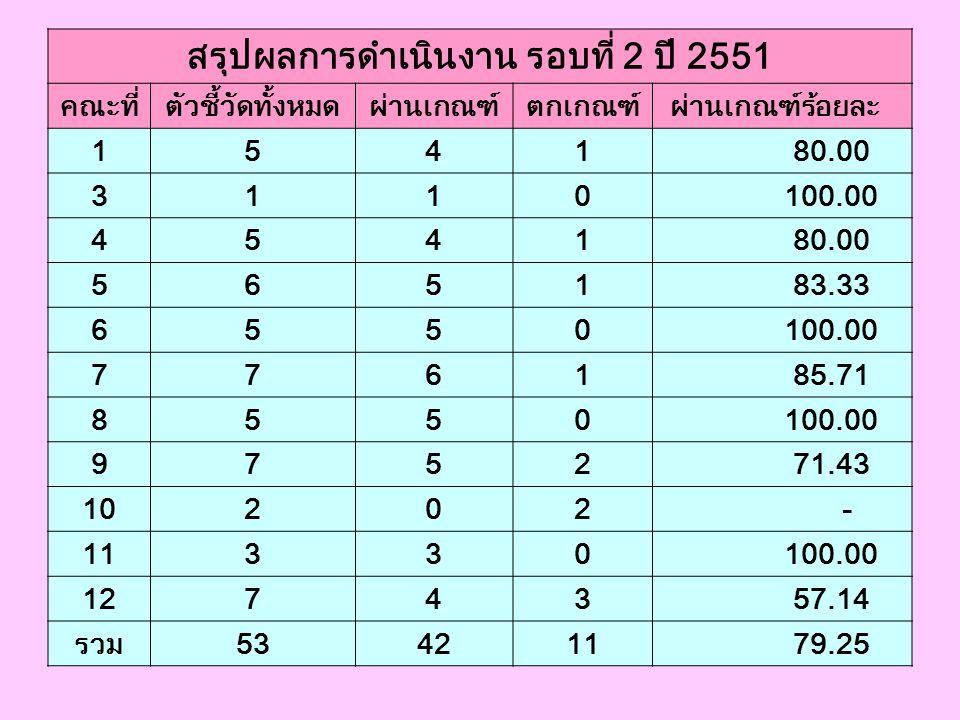 0602 ร้อยละ 50 ของโรงพยาบาลในจังหวัดที่งาน/ หน่วยงาน บริการของกลุ่มการพยาบาลอย่างน้อย ร้อยละ 50 ผ่านเกณฑ์ การประเมินคุณภาพบริการพยาบาลระดับ 3 ขึ้นไป โรงพยาบาล เกณฑ์ เป้าหมาย (Y) ผลงาน (X) อัตรา (Z) พระจอมเกล้าฯ 1 1 เขาย้อย 1 1 หนองหญ้าปล้อง 1 1 ชะอำ 1 1 ท่ายาง 1 1 บ้านลาด 1 1 บ้านแหลม 1 1 แก่งกระจาน 1 1 รวมทั้งจังหวัด 50.00% 8 8 100.00