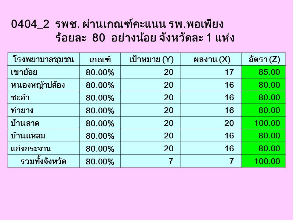 0404_2 รพช. ผ่านเกณฑ์คะแนน รพ.พอเพียง ร้อยละ 80 อย่างน้อย จังหวัดละ 1 แห่ง โรงพยาบาลชุมชน เกณฑ์ เป้าหมาย (Y) ผลงาน (X) อัตรา (Z) เขาย้อย 80.00% 20 17