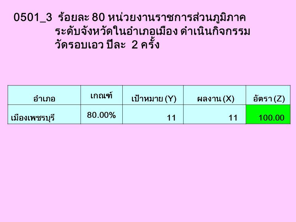 0501_3 ร้อยละ 80 หน่วยงานราชการส่วนภูมิภาค ระดับจังหวัดในอำเภอเมือง ดำเนินกิจกรรม วัดรอบเอว ปีละ 2 ครั้ง อำเภอ เกณฑ์ เป้าหมาย (Y) ผลงาน (X) อัตรา (Z)