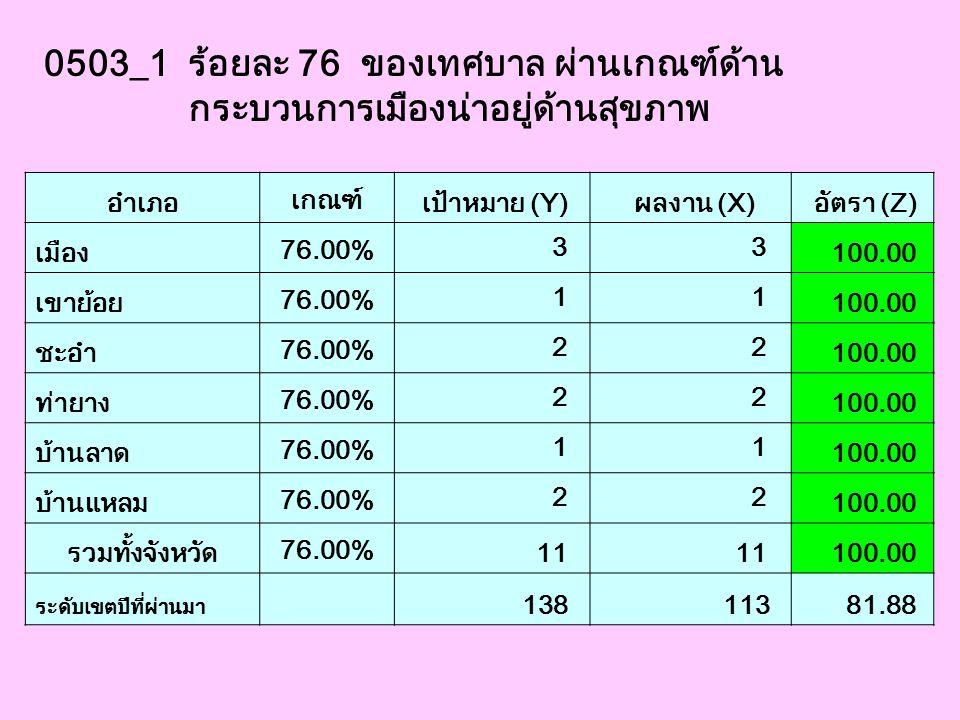 0503_1 ร้อยละ 76 ของเทศบาล ผ่านเกณฑ์ด้าน กระบวนการเมืองน่าอยู่ด้านสุขภาพ อำเภอ เกณฑ์ เป้าหมาย (Y) ผลงาน (X) อัตรา (Z) เมือง 76.00% 3 3 100.00 เขาย้อย