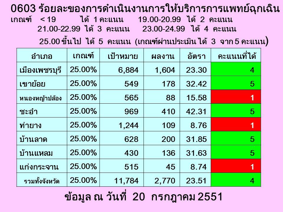 0603 ร้อยละของการดำเนินงานการให้บริการการแพทย์ฉุกเฉิน เกณฑ์ < 19 ได้ 1 คะแนน 19.00-20.99 ได้ 2 คะแนน 21.00-22.99 ได้ 3 คะแนน 23.00-24.99 ได้ 4 คะแนน 2