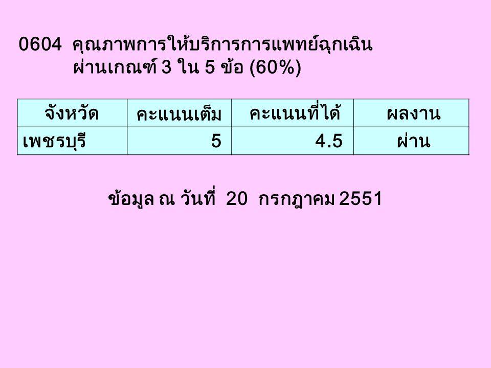 0604 คุณภาพการให้บริการการแพทย์ฉุกเฉิน ผ่านเกณฑ์ 3 ใน 5 ข้อ (60%) จังหวัด คะแนนเต็ม คะแนนที่ได้ ผลงาน เพชรบุรี 5 4.5 ผ่าน ข้อมูล ณ วันที่ 20 กรกฎาคม 2