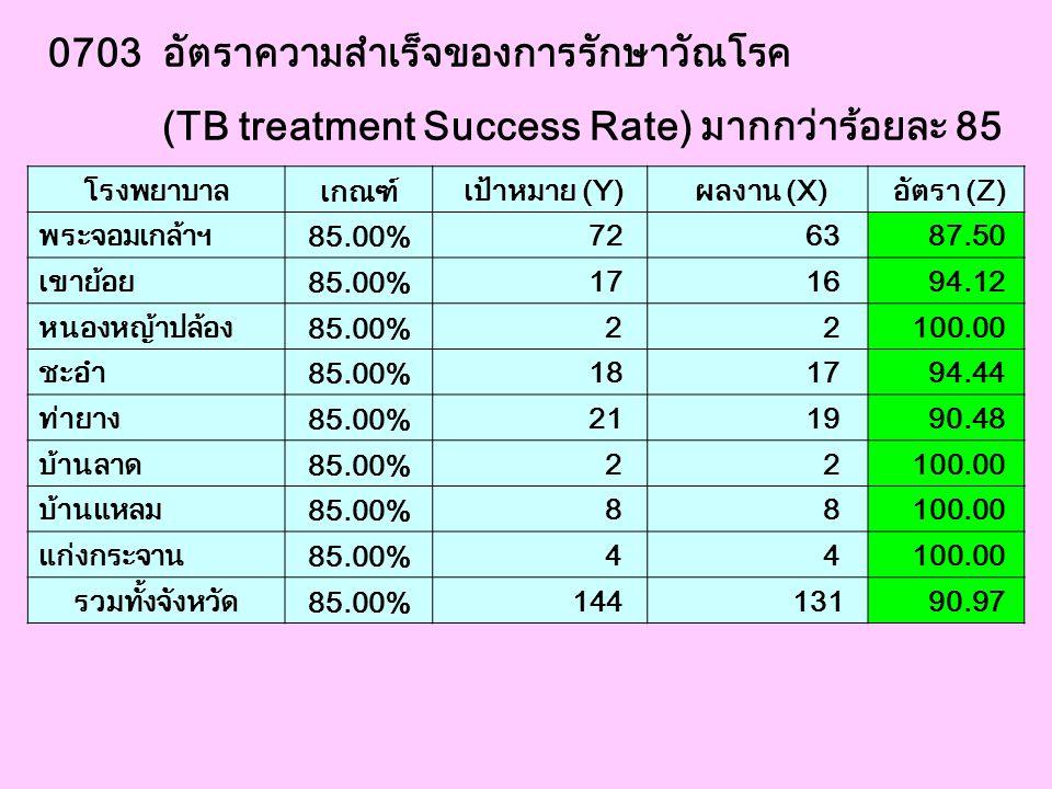 0703 อัตราความสำเร็จของการรักษาวัณโรค (TB treatment Success Rate) มากกว่าร้อยละ 85 โรงพยาบาล เกณฑ์ เป้าหมาย (Y) ผลงาน (X) อัตรา (Z) พระจอมเกล้าฯ 85.00