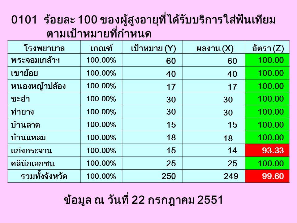 0101 ร้อยละ 100 ของผู้สูงอายุที่ได้รับบริการใส่ฟันเทียม ตามเป้าหมายที่กำหนด โรงพยาบาลเกณฑ์ เป้าหมาย (Y) ผลงาน (X) อัตรา (Z) พระจอมเกล้าฯ 100.00% 60 10