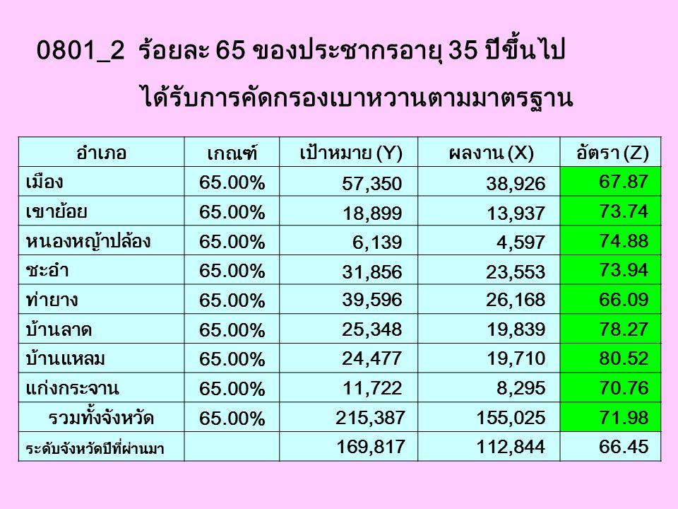 0801_2 ร้อยละ 65 ของประชากรอายุ 35 ปีขึ้นไป ได้รับการคัดกรองเบาหวานตามมาตรฐาน อำเภอ เกณฑ์ เป้าหมาย (Y) ผลงาน (X) อัตรา (Z) เมือง 65.00% 57,350 38,926