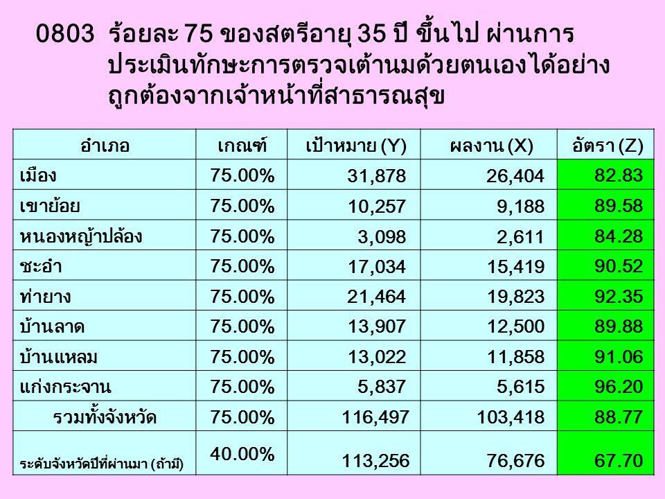 0803 ร้อยละ 75 ของสตรีอายุ 35 ปี ขึ้นไป ผ่านการ ประเมินทักษะการตรวจเต้านมด้วยตนเองได้อย่าง ถูกต้องจากเจ้าหน้าที่สาธารณสุข อำเภอ เกณฑ์ เป้าหมาย (Y) ผลง