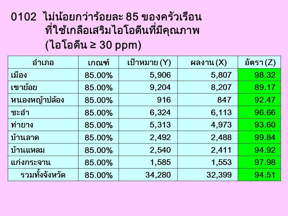 0103 เด็กแรกเกิดอายุ 2 วันขึ้นไปได้รับการเจาะเลือด เพื่อตรวจ TSH และมีค่าผิดปกติไม่เกิน ร้อยละ 20 อำเภอ เกณฑ์ เป้าหมาย (Y) ผลงาน (X) อัตรา (Z) เมือง 20.00% 2,802 486 17.34 เขาย้อย 20.00% 97 7 7.22 หนองหญ้าปล้อง 20.00% 85 14 16.47 ชะอำ 20.00% 250 74 29.60 ท่ายาง 20.00% 320 69 21.56 บ้านลาด 20.00% 49 7 14.29 บ้านแหลม 20.00% 106 30 28.30 แก่งกระจาน 20.00% 103 18 17.48 รวมทั้งจังหวัด 20.00% 3,812 705 18.49 ระดับประเทศปีที่ผ่านมา 3,593,722 664,880 18.50