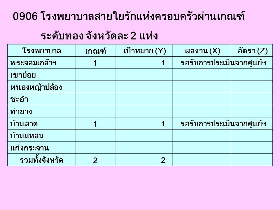 0906 โรงพยาบาลสายใยรักแห่งครอบครัวผ่านเกณฑ์ ระดับทอง จังหวัดละ 2 แห่ง โรงพยาบาล เกณฑ์ เป้าหมาย (Y) ผลงาน (X) อัตรา (Z) พระจอมเกล้าฯ 1 1 รอรับการประเมิ