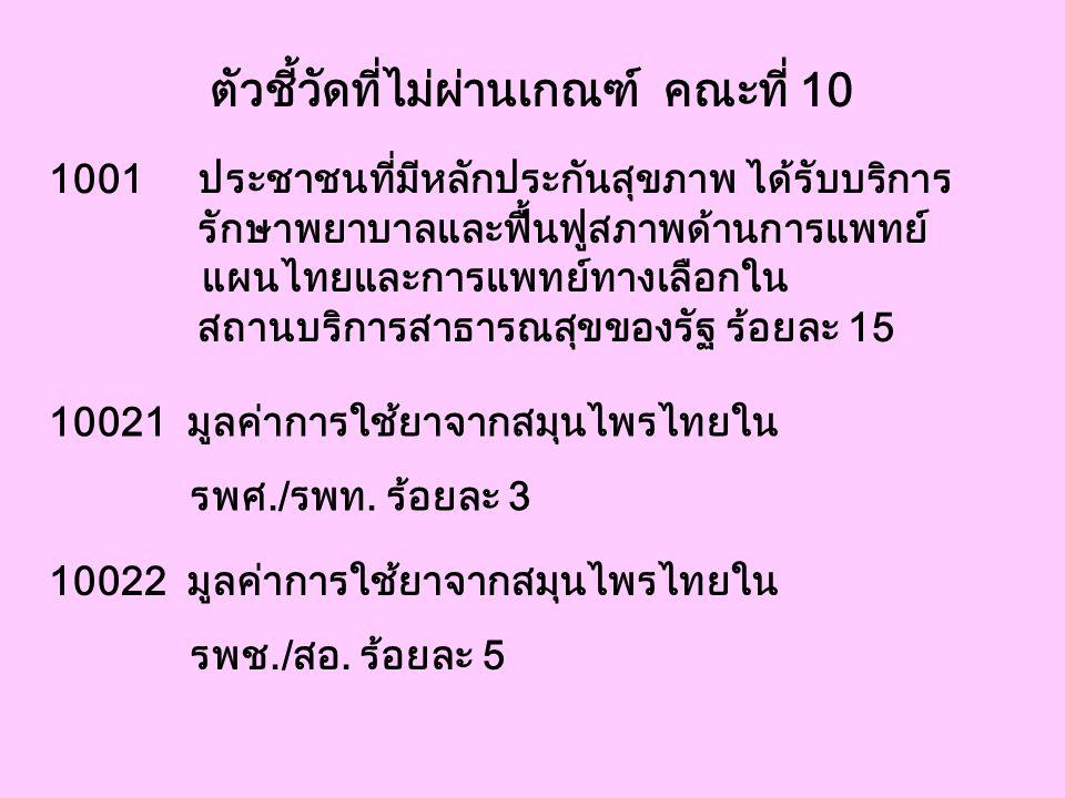 ตัวชี้วัดที่ไม่ผ่านเกณฑ์ คณะที่ 10 10021 มูลค่าการใช้ยาจากสมุนไพรไทยใน รพศ./รพท. ร้อยละ 3 10022 มูลค่าการใช้ยาจากสมุนไพรไทยใน รพช./สอ. ร้อยละ 5 1001 ป