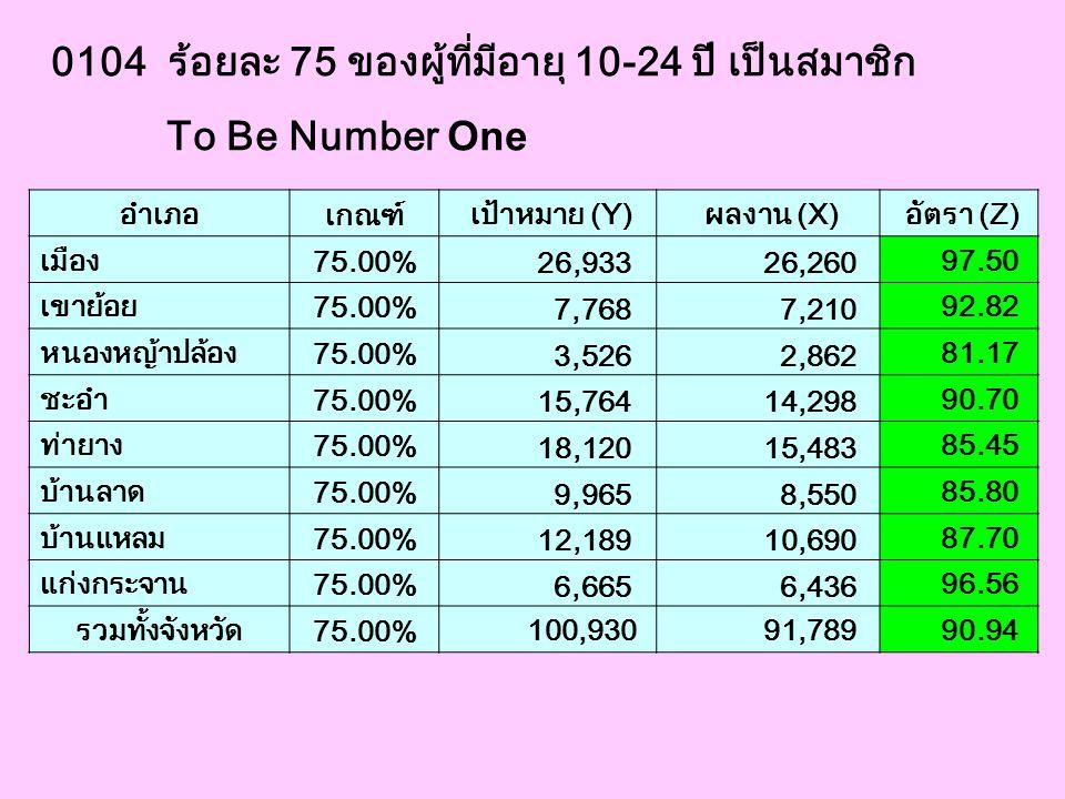 0105 ร้อยละ 90 ของอำเภอที่มีชมรม To Be Number One และดำเนินงานเพื่อนใจวัยรุ่น ตามเกณฑ์ที่กำหนด อำเภอ เกณฑ์ เป้าหมาย (Y) ผลงาน (X) อัตรา (Z) เมือง 90.00% 1 1 100.00 เขาย้อย 90.00% 1 1 100.00 หนองหญ้าปล้อง 90.00% 1 1 100.00 ชะอำ 90.00% 1 1 100.00 ท่ายาง 90.00% 1 1 100.00 บ้านลาด 90.00% 1 1 100.00 บ้านแหลม 90.00% 1 1 100.00 แก่งกระจาน 90.00% 1 1 100.00 รวมทั้งจังหวัด 90.00% 8 8 100.00