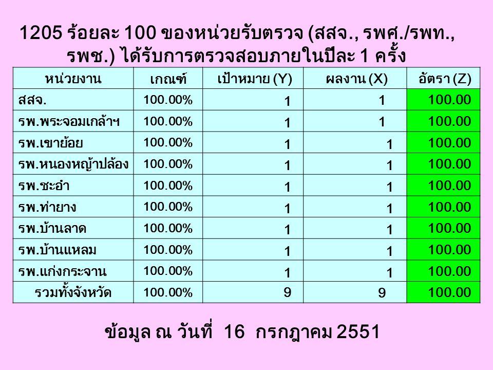 1205 ร้อยละ 100 ของหน่วยรับตรวจ (สสจ., รพศ./รพท., รพช.) ได้รับการตรวจสอบภายในปีละ 1 ครั้ง ข้อมูล ณ วันที่ 16 กรกฎาคม 2551 หน่วยงาน เกณฑ์ เป้าหมาย (Y)