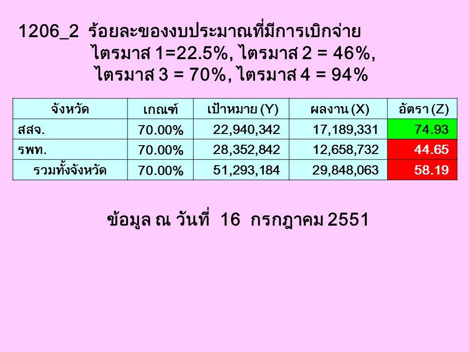 1206_2 ร้อยละของงบประมาณที่มีการเบิกจ่าย ไตรมาส 1=22.5%, ไตรมาส 2 = 46%, ไตรมาส 3 = 70%, ไตรมาส 4 = 94% จังหวัด เกณฑ์ เป้าหมาย (Y) ผลงาน (X) อัตรา (Z)