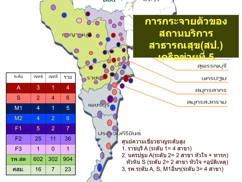 1 1 การกระจายตัวของ สถานบริการ สาธารณสุข ( สป.) เครือข่ายที่ 5 ศูนย์ความเชี่ยวชาญระดับสูง 1. ราชบุรี A ( ระดับ 1= 4 สาขา ) 2. นครปฐม A( ระดับ 2= 2 สาข