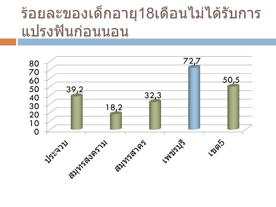 จำนวนผู้ปกครองเด็ก 9-12 เดือนได้รับ การสอนแปรงฟัน CUP ผลงาน ( คน ) ประชากร 1 ปี ( คน ) พระจอมเกล้าฯ 8321251 ท่ายาง 666919 แก่งฯ 186395 บ้านลาด 374533 บ้านแหลม 521550 ชะอำ 904849 หนองฯ 227178 เขาย้อย 740415 รวม 44505090