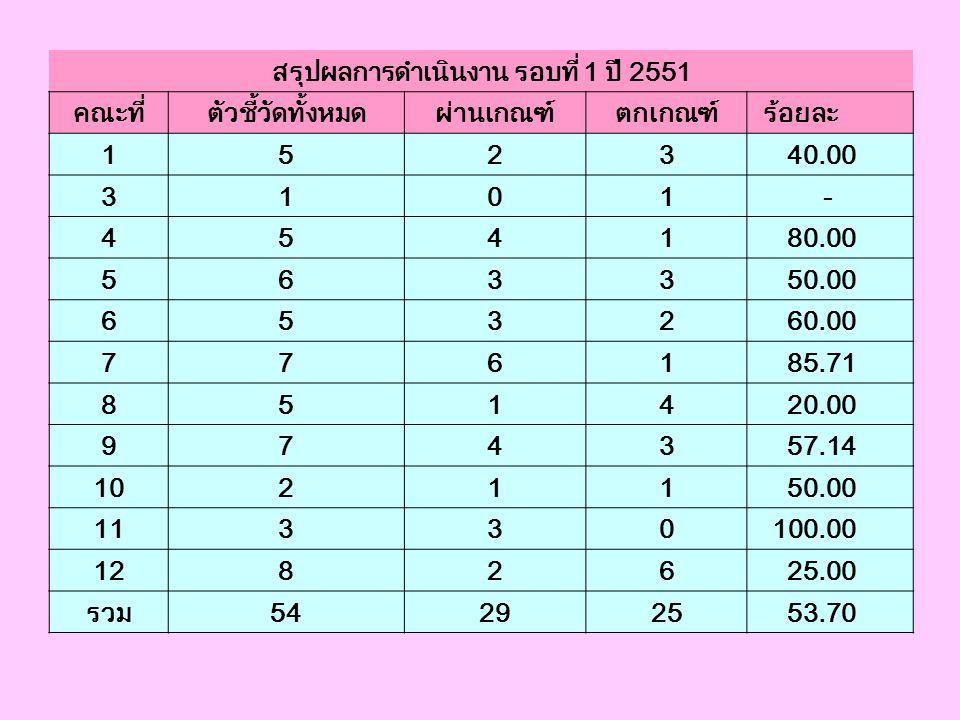 0604 คุณภาพการให้บริการการแพทย์ฉุกเฉิน ผ่านเกณฑ์ 3 ใน 5 ข้อ (60%) จังหวัด เกณฑ์ ผลงาน เพชรบุรี 5 3