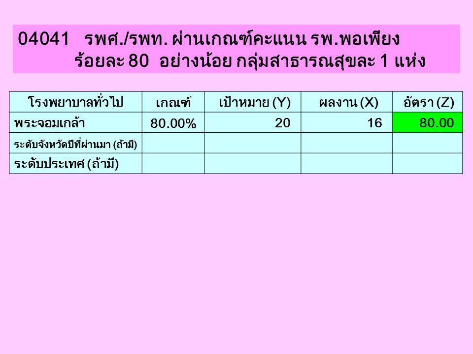 04041 รพศ./รพท. ผ่านเกณฑ์คะแนน รพ.พอเพียง ร้อยละ 80 อย่างน้อย กลุ่มสาธารณสุขละ 1 แห่ง โรงพยาบาลทั่วไป เกณฑ์ เป้าหมาย (Y) ผลงาน (X) อัตรา (Z) พระจอมเกล