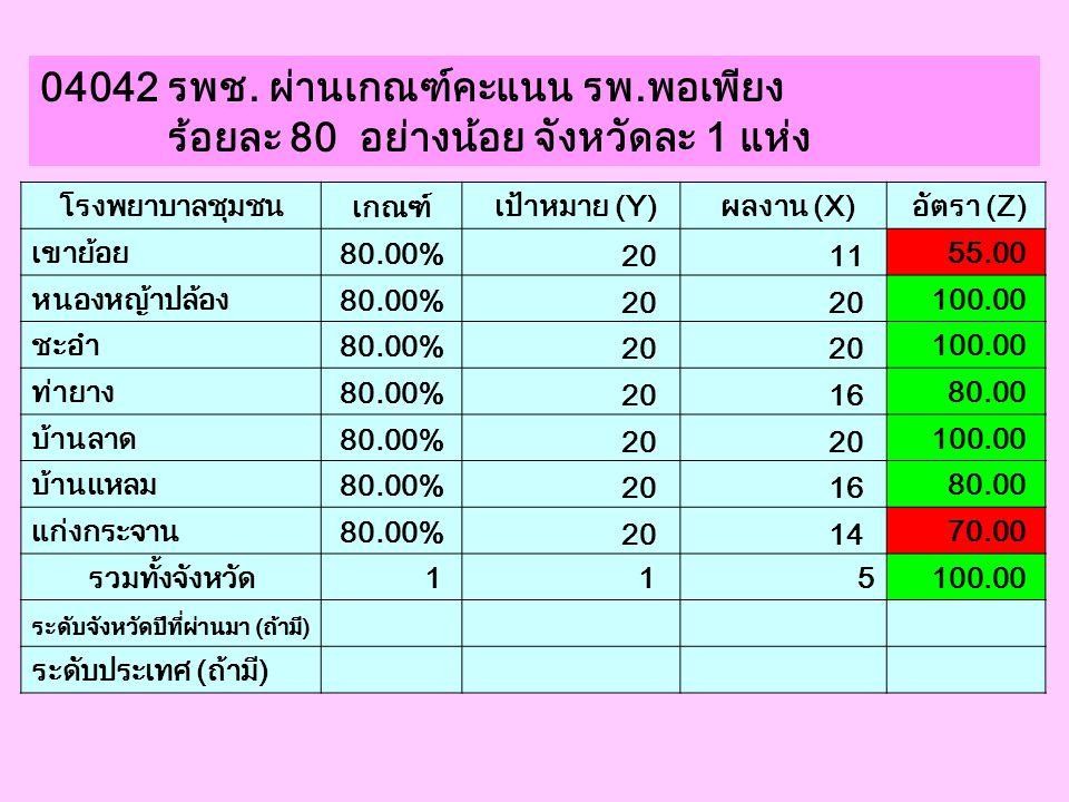 04042 รพช. ผ่านเกณฑ์คะแนน รพ.พอเพียง ร้อยละ 80 อย่างน้อย จังหวัดละ 1 แห่ง โรงพยาบาลชุมชน เกณฑ์ เป้าหมาย (Y) ผลงาน (X) อัตรา (Z) เขาย้อย 80.00% 20 11 5
