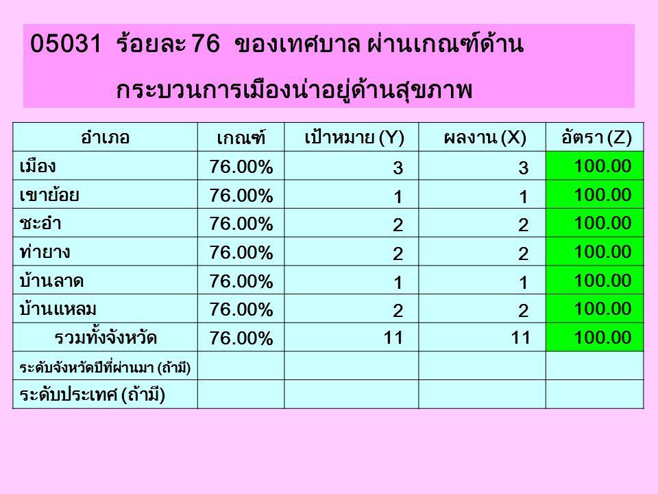 05031 ร้อยละ 76 ของเทศบาล ผ่านเกณฑ์ด้าน กระบวนการเมืองน่าอยู่ด้านสุขภาพ อำเภอ เกณฑ์ เป้าหมาย (Y) ผลงาน (X) อัตรา (Z) เมือง 76.00% 3 3 100.00 เขาย้อย 7