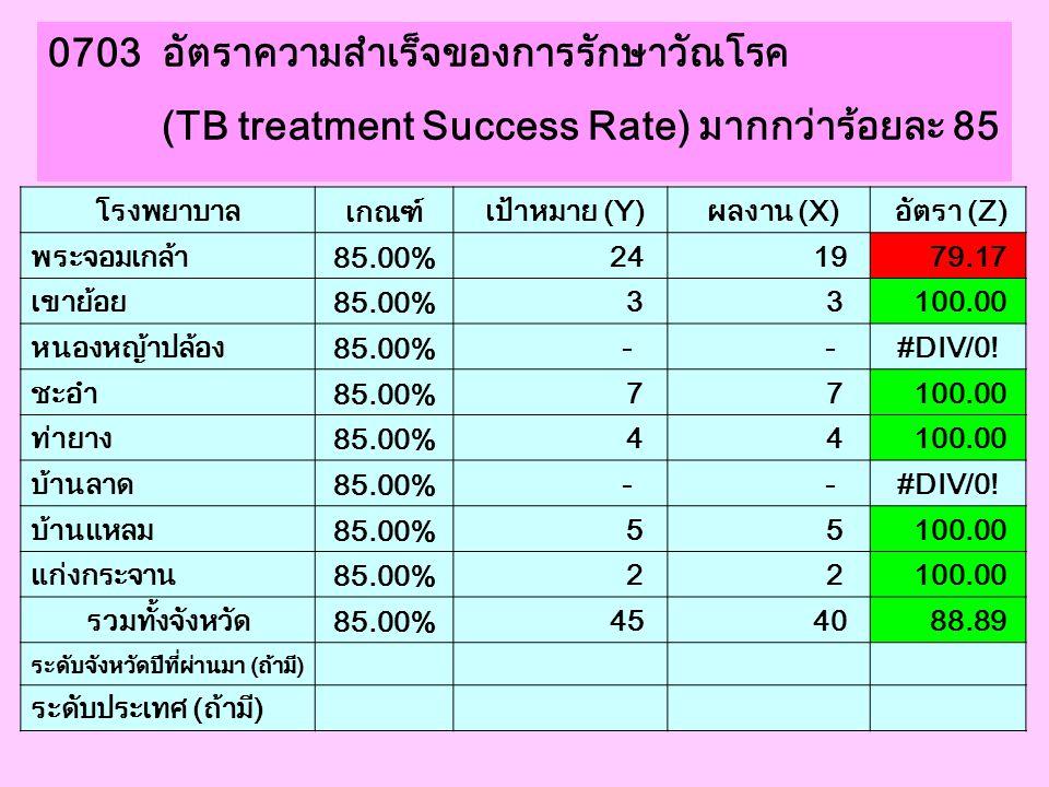 0703 อัตราความสำเร็จของการรักษาวัณโรค (TB treatment Success Rate) มากกว่าร้อยละ 85 โรงพยาบาล เกณฑ์ เป้าหมาย (Y) ผลงาน (X) อัตรา (Z) พระจอมเกล้า 85.00%