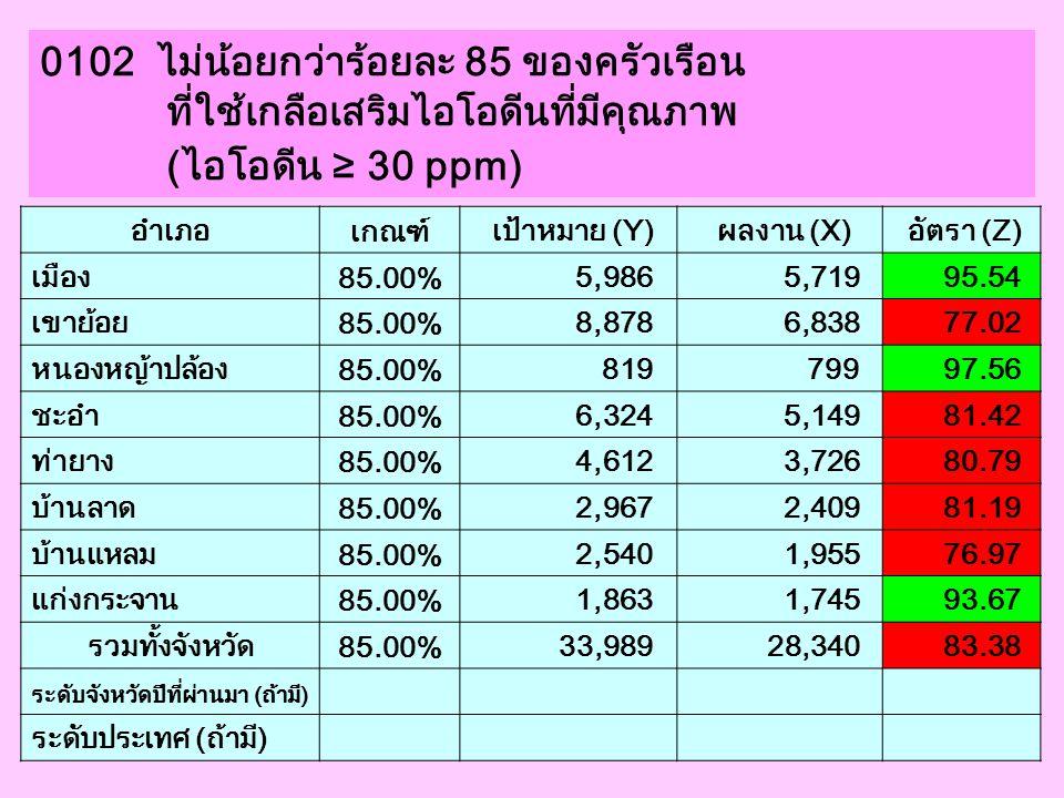 0103 เด็กแรกเกิดอายุ 2 วันขึ้นไปได้รับการเจาะเลือด เพื่อตรวจ TSH และมีค่าผิดปกติไม่เกิน ร้อยละ 60 อำเภอ เกณฑ์ เป้าหมาย (Y) ผลงาน (X) อัตรา (Z) เมือง 20.00% 1,383 184 13.30 เขาย้อย 20.00% 41 2 4.88 หนองหญ้าปล้อง 20.00% 45 10 22.22 ชะอำ 20.00% 139 43 30.94 ท่ายาง 20.00% 143 29 20.28 บ้านลาด 20.00% 27 2 7.41 บ้านแหลม 20.00% 48 13 27.08 แก่งกระจาน 20.00% 56 8 14.29 รวมทั้งจังหวัด 20.00% 1,882 291 15.46 ระดับจังหวัดปีที่ผ่านมา (ถ้ามี) 16.73 ระดับประเทศ (ถ้ามี)