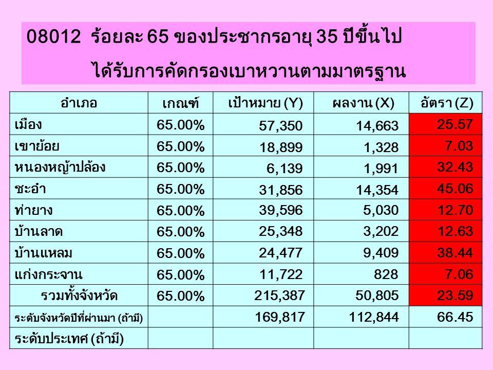 08012 ร้อยละ 65 ของประชากรอายุ 35 ปีขึ้นไป ได้รับการคัดกรองเบาหวานตามมาตรฐาน อำเภอ เกณฑ์ เป้าหมาย (Y) ผลงาน (X) อัตรา (Z) เมือง 65.00% 57,350 14,663 2