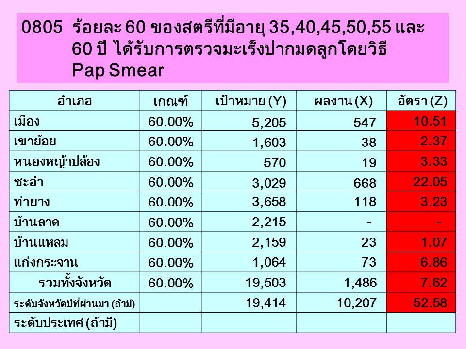 0805 ร้อยละ 60 ของสตรีที่มีอายุ 35,40,45,50,55 และ 60 ปี ได้รับการตรวจมะเร็งปากมดลูกโดยวิธี Pap Smear อำเภอ เกณฑ์ เป้าหมาย (Y) ผลงาน (X) อัตรา (Z) เมื