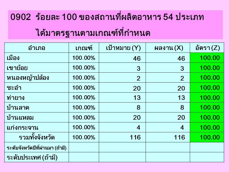 0902 ร้อยละ 100 ของสถานที่ผลิตอาหาร 54 ประเภท ได้มาตรฐานตามเกณฑ์ที่กำหนด อำเภอ เกณฑ์ เป้าหมาย (Y) ผลงาน (X) อัตรา (Z) เมือง 100.00% 46 100.00 เขาย้อย