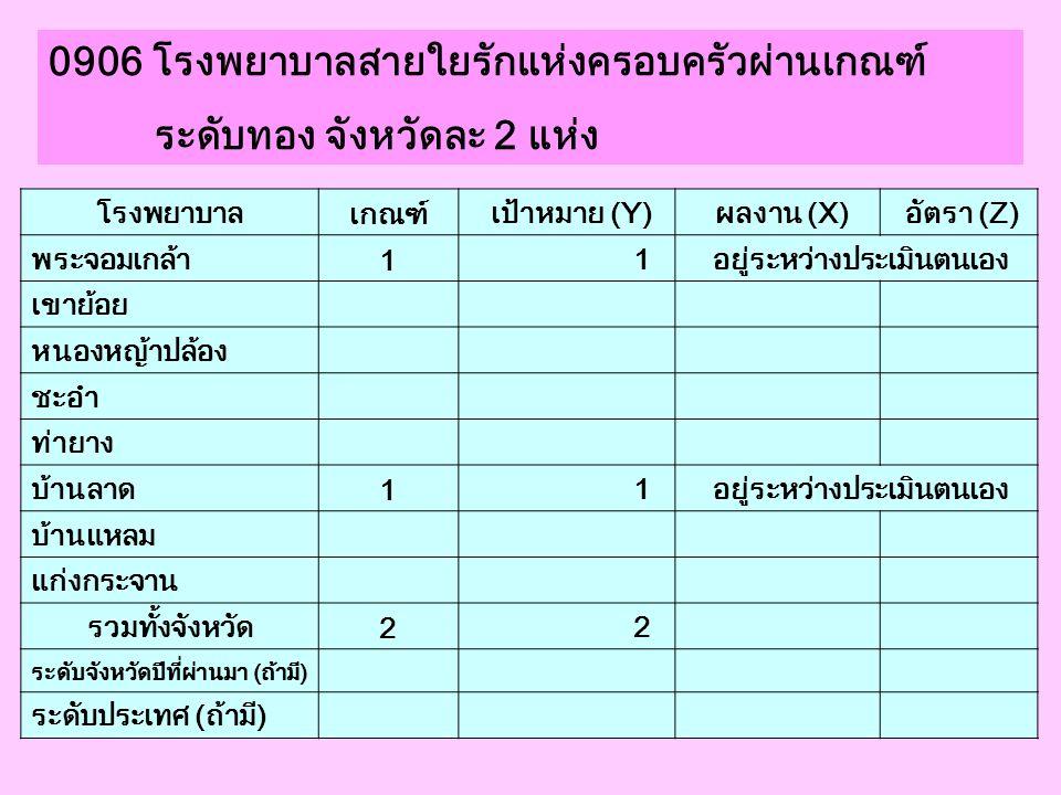 0906 โรงพยาบาลสายใยรักแห่งครอบครัวผ่านเกณฑ์ ระดับทอง จังหวัดละ 2 แห่ง โรงพยาบาล เกณฑ์ เป้าหมาย (Y) ผลงาน (X) อัตรา (Z) พระจอมเกล้า 1 1 อยู่ระหว่างประเ