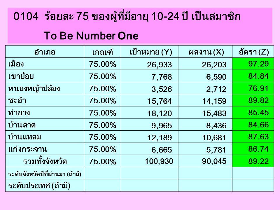 0104 ร้อยละ 75 ของผู้ที่มีอายุ 10-24 ปี เป็นสมาชิก To Be Number One อำเภอ เกณฑ์ เป้าหมาย (Y) ผลงาน (X) อัตรา (Z) เมือง 75.00% 26,933 26,203 97.29 เขาย