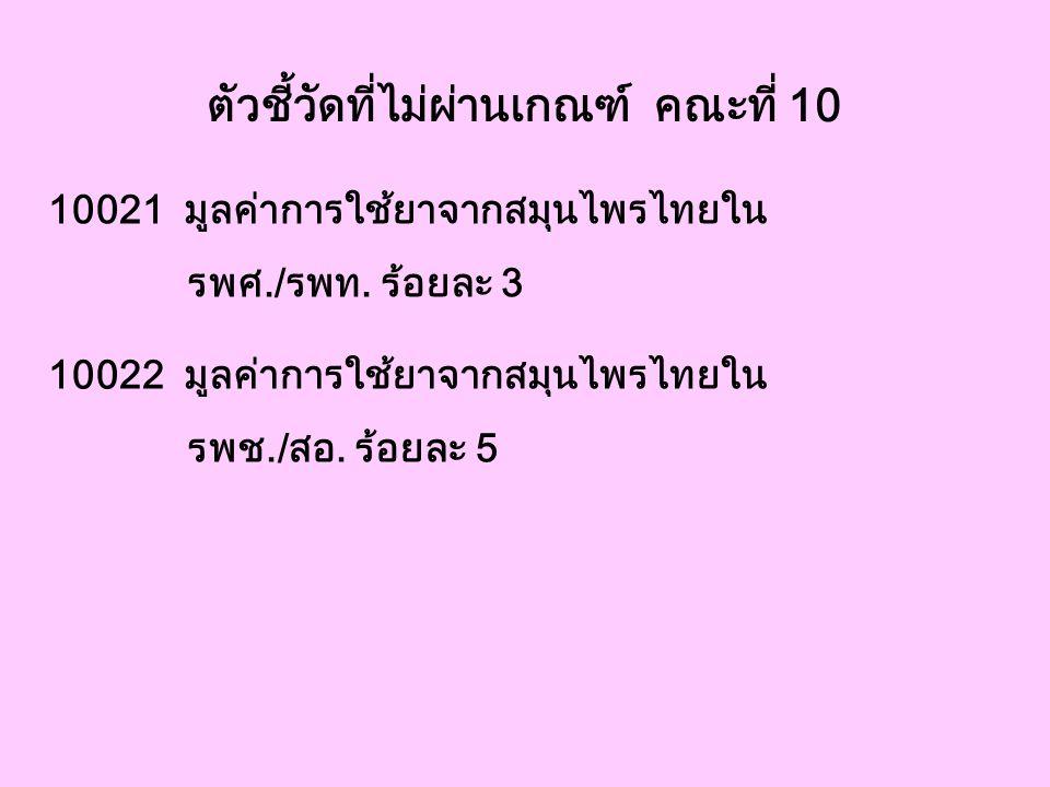 ตัวชี้วัดที่ไม่ผ่านเกณฑ์ คณะที่ 10 10021 มูลค่าการใช้ยาจากสมุนไพรไทยใน รพศ./รพท. ร้อยละ 3 10022 มูลค่าการใช้ยาจากสมุนไพรไทยใน รพช./สอ. ร้อยละ 5