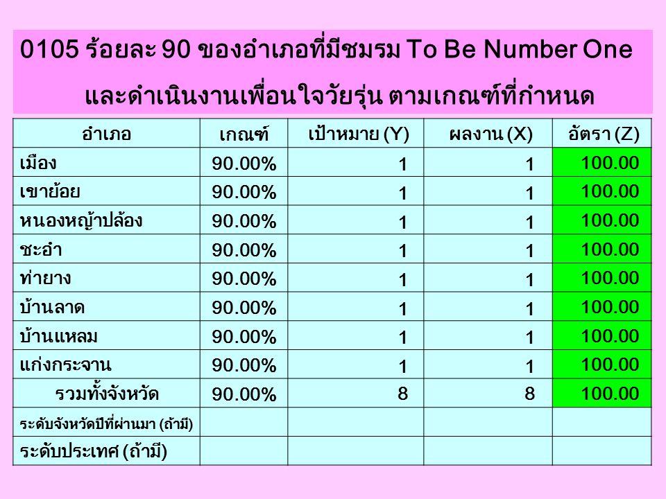0105 ร้อยละ 90 ของอำเภอที่มีชมรม To Be Number One และดำเนินงานเพื่อนใจวัยรุ่น ตามเกณฑ์ที่กำหนด อำเภอ เกณฑ์ เป้าหมาย (Y) ผลงาน (X) อัตรา (Z) เมือง 90.0