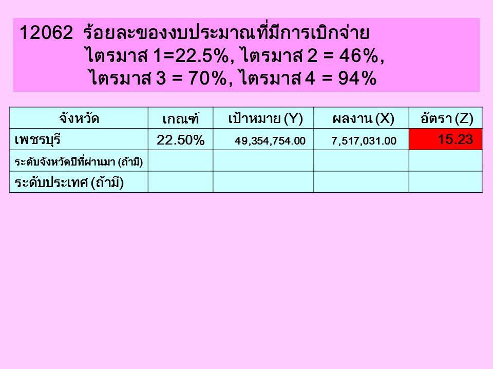 12062 ร้อยละของงบประมาณที่มีการเบิกจ่าย ไตรมาส 1=22.5%, ไตรมาส 2 = 46%, ไตรมาส 3 = 70%, ไตรมาส 4 = 94% จังหวัด เกณฑ์ เป้าหมาย (Y) ผลงาน (X) อัตรา (Z)