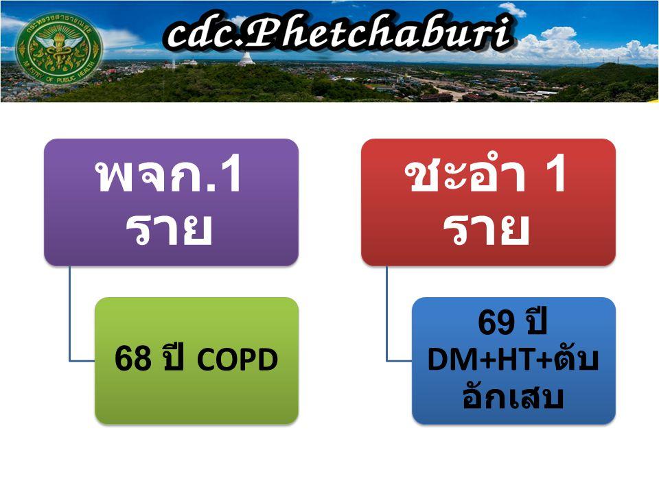 พจก.1 ราย 68 ปี COPD ชะอำ 1 ราย 69 ปี DM+HT+ ตับ อักเสบ