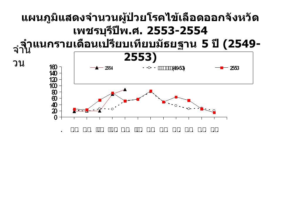 ตารางจำนวนผู้ป่วย / อัตราป่วยไข้เลือดออก ปี 2554 จังหวัดเพชรบุรี จำแนกรายอำเภอและรายเดือน ( ตามวันเริ่มป่วย ) 2 มค.
