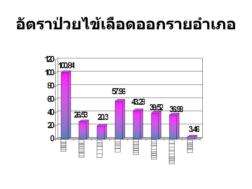 ตารางจำนวนผู้ป่วย / อัตราป่วยไข้เลือดออก ปี 2554 จังหวัดเพชรบุรี จำแนกรายอำเภอและรายเดือน ( ตาม วันเริ่มป่วย ) เพื่อการควบคุม ณ 2 มค.