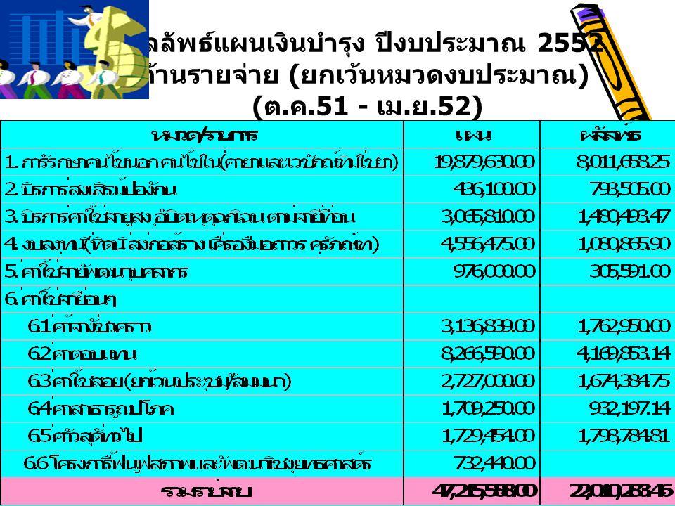 ผลลัพธ์แผนเงินบำรุง ปีงบประมาณ 2552 ด้านรายจ่าย ( ยกเว้นหมวดงบประมาณ ) ( ต. ค.51 - เม. ย.52)