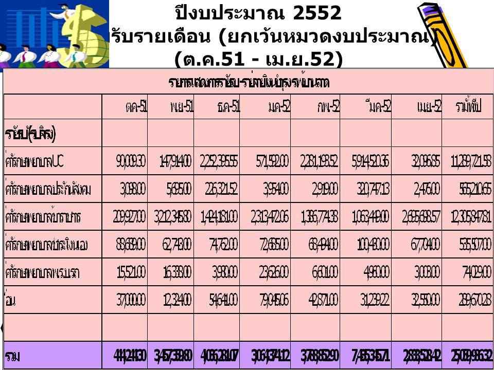 ปีงบประมาณ 2552 รายรับรายเดือน ( ยกเว้นหมวดงบประมาณ ) ( ต. ค.51 - เม. ย.52)